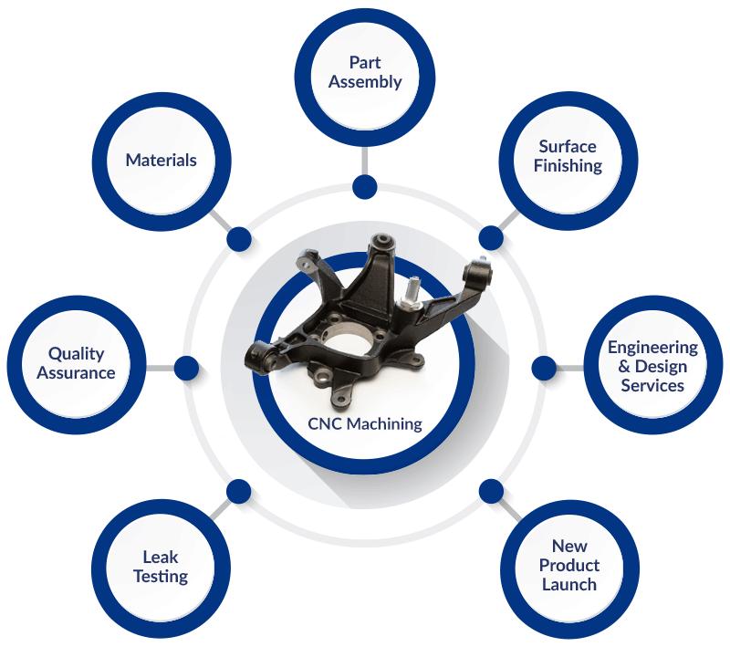 CNC Machining Chart