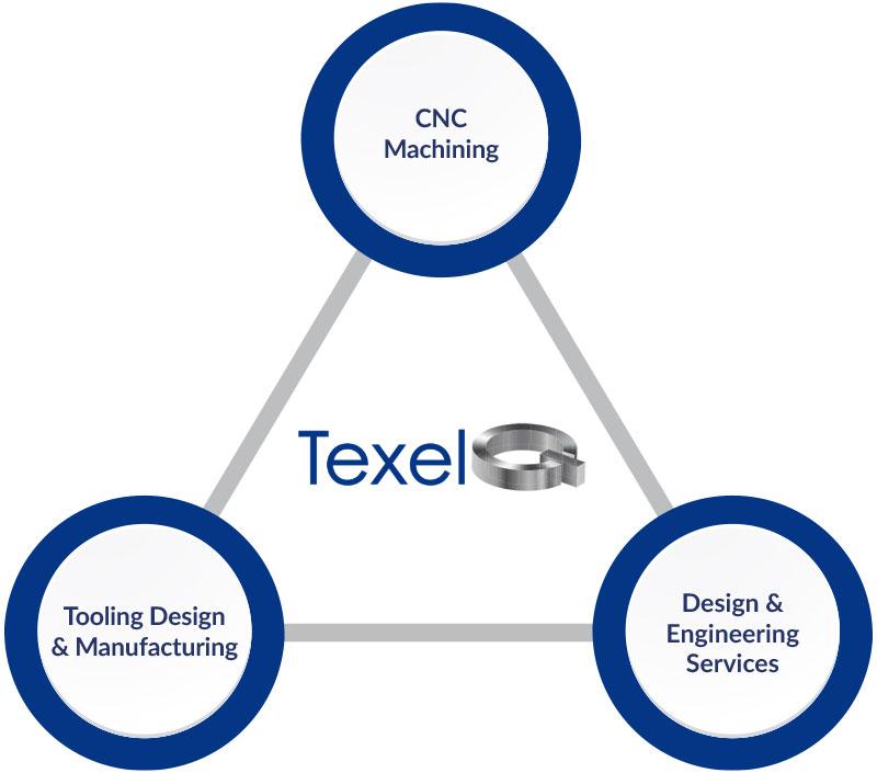 TexelQ Process